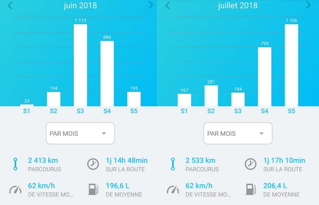 bilan_road_trip_juin_juillet