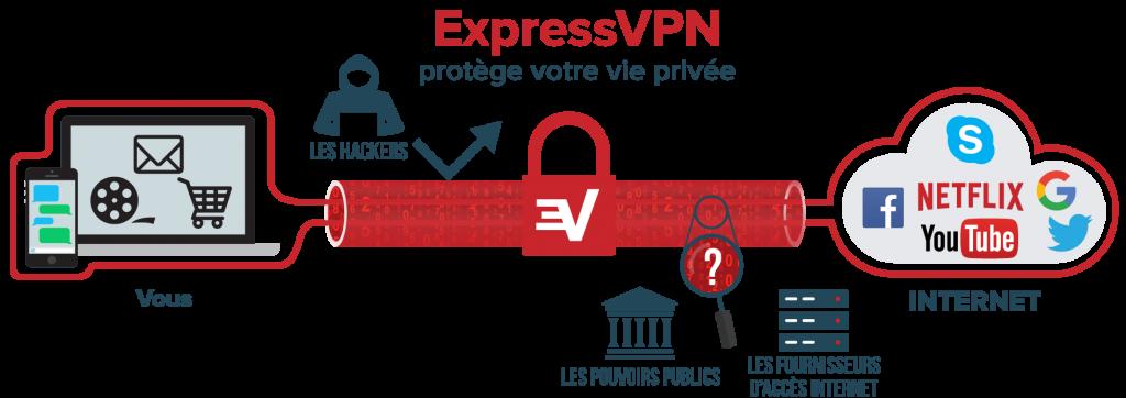 vpn_voyage_securiser_connexion
